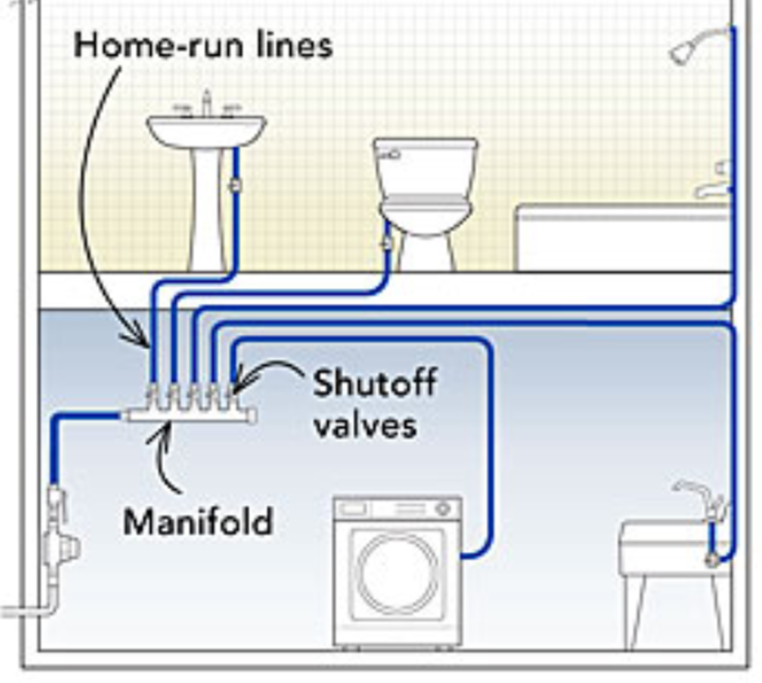 Pex plumbing system diagram house plumbing diagrams Home run architecture