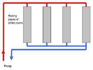 Underfloor Heating Super Mario Repipe